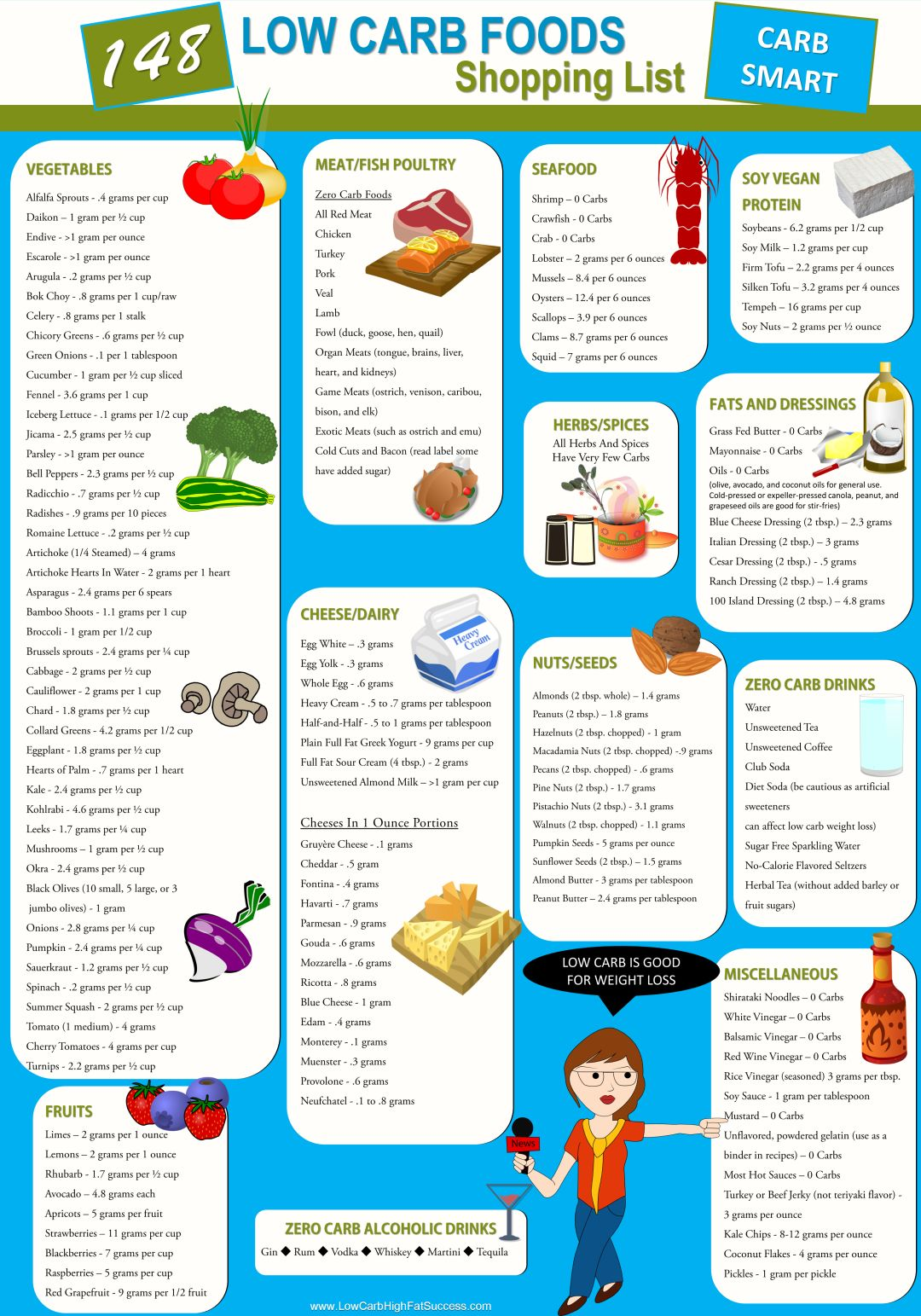 148 Low Carb Foods Shopping List Infographic - Low Carb High Fat Success